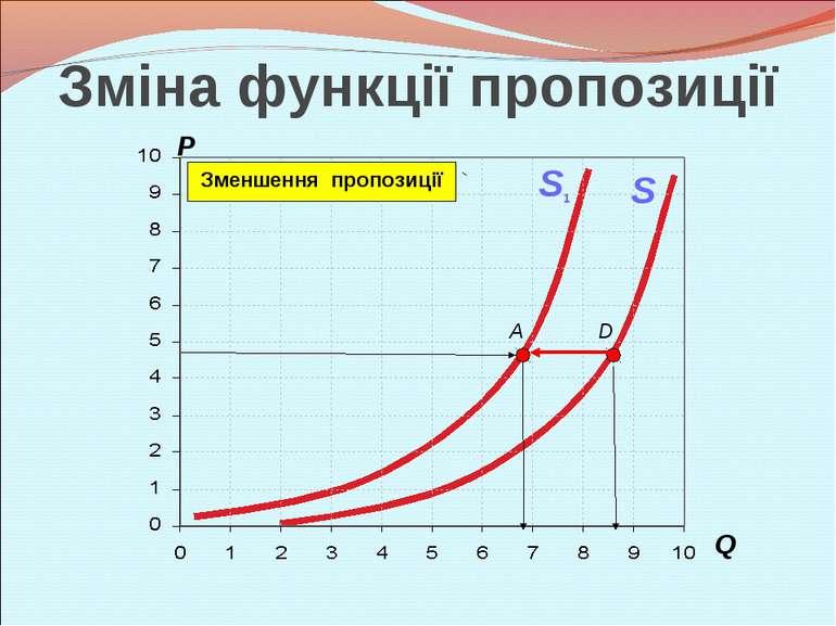 P Q A S D S1 Зменшення пропозиції Зміна функції пропозиції