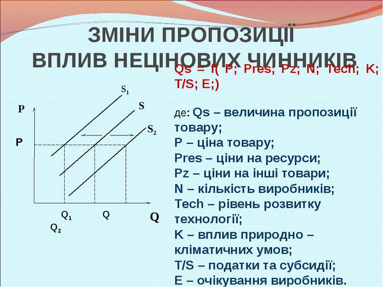ЗМІНИ ПРОПОЗИЦІЇ ВПЛИВ НЕЦІНОВИХ ЧИННИКІВ Qs = f( P; Pres; Pz; N; Tech; K; T/...