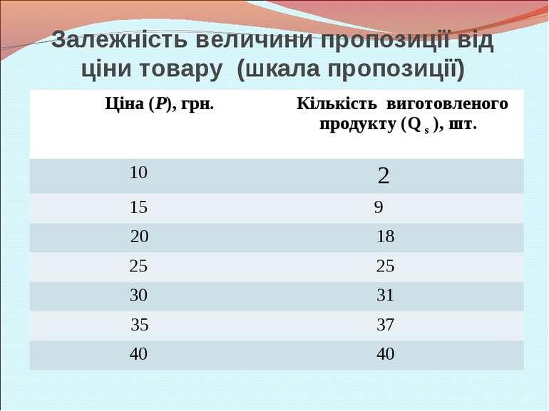 Залежність величини пропозиції від ціни товару (шкала пропозиції) Ціна (Р), г...