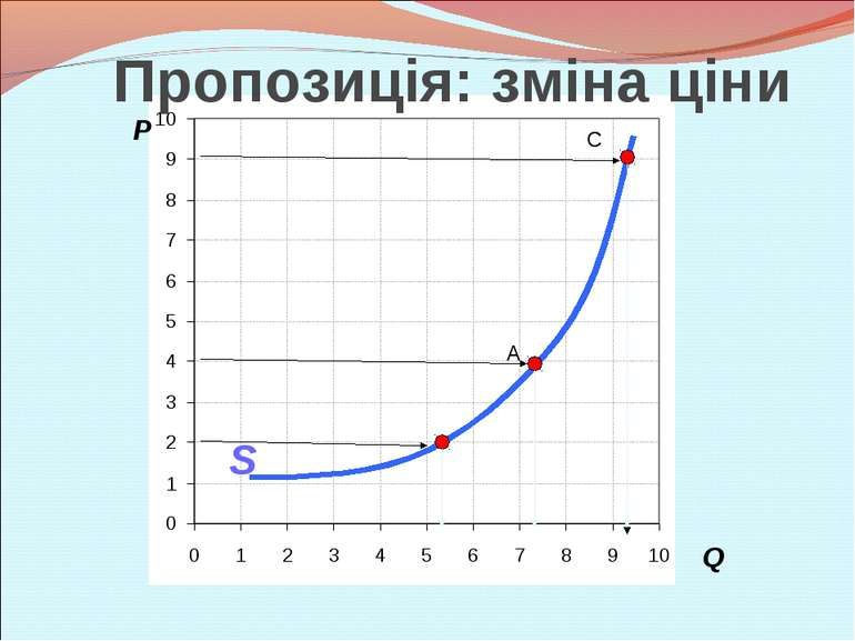 P Q A C S Пропозиція: зміна ціни