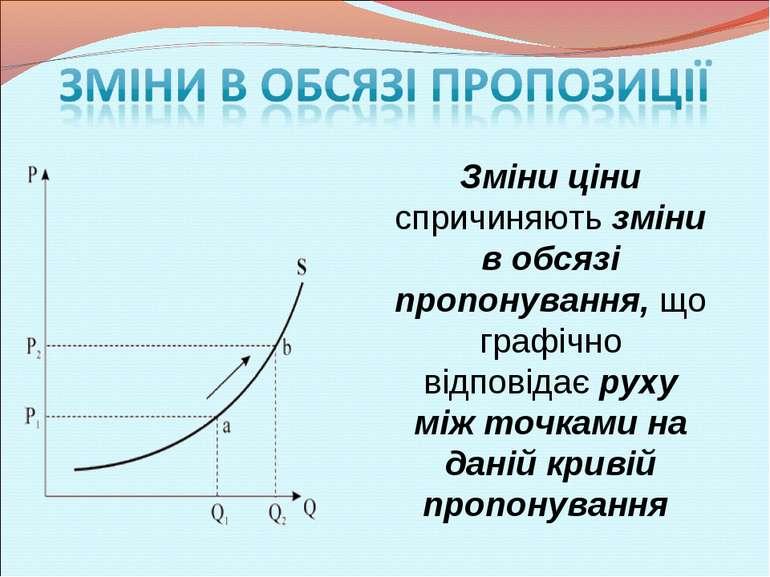 Зміни ціни спричиняють зміни в обсязі пропонування, що графічно відповідає ру...