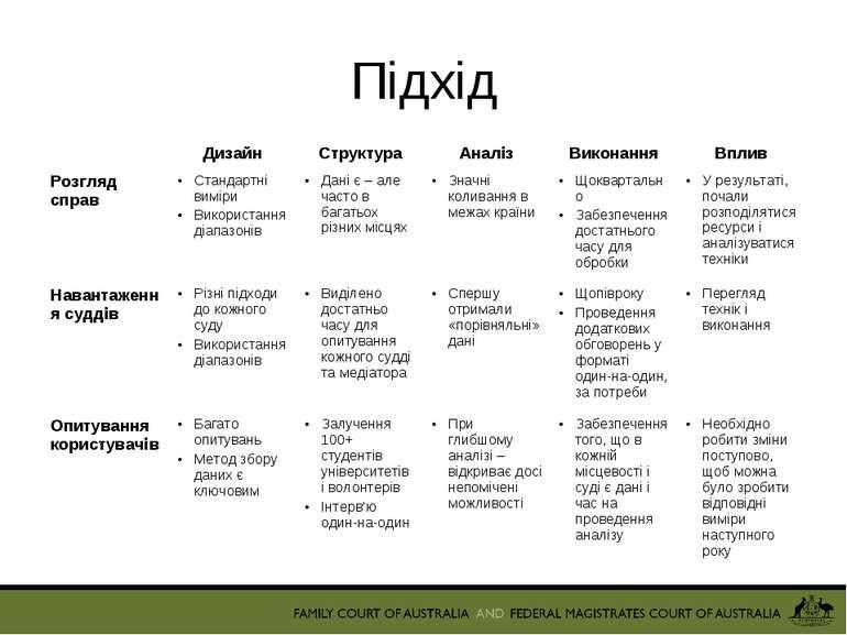 Підхід Дизайн Структура Аналіз Виконання Вплив Розгляд справ Стандартні вимір...