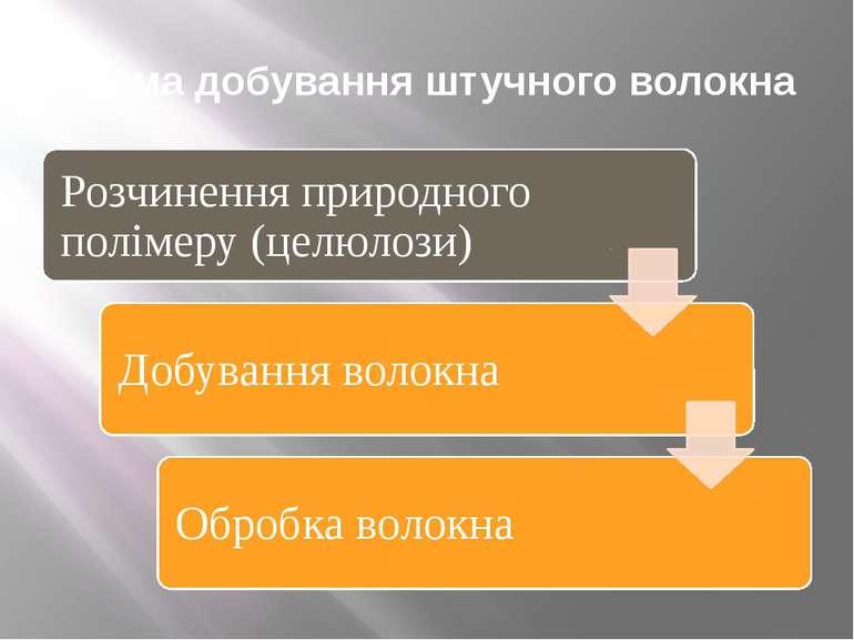 Схема добування синтетичного волокна