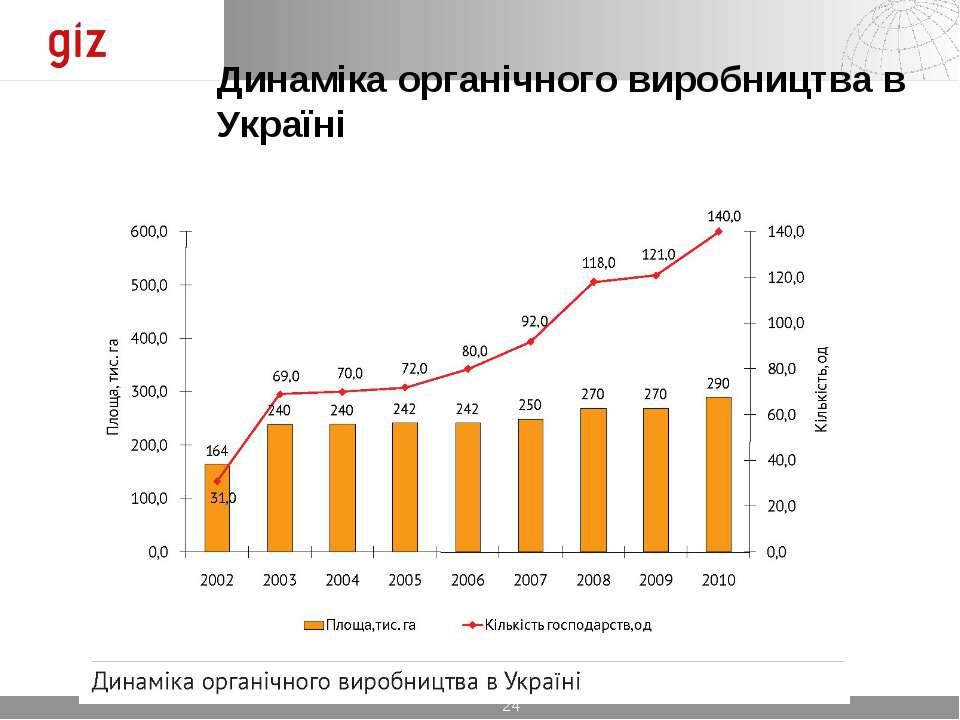 Динаміка органічного виробництва в Україні *