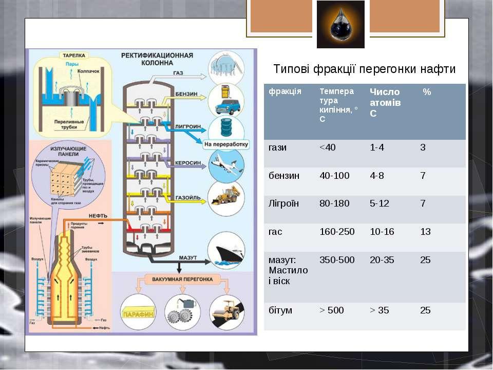 Типові фракції перегонки нафти фракція Темпера туракипіння, ° С ЧислоатомівС ...