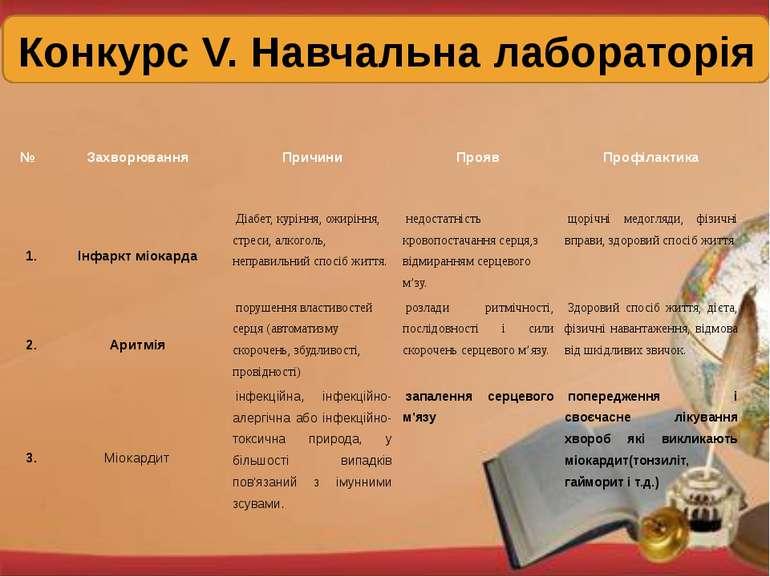 Конкурс V. Навчальна лабораторія № Захворювання Причини Прояв Профілактика 1....
