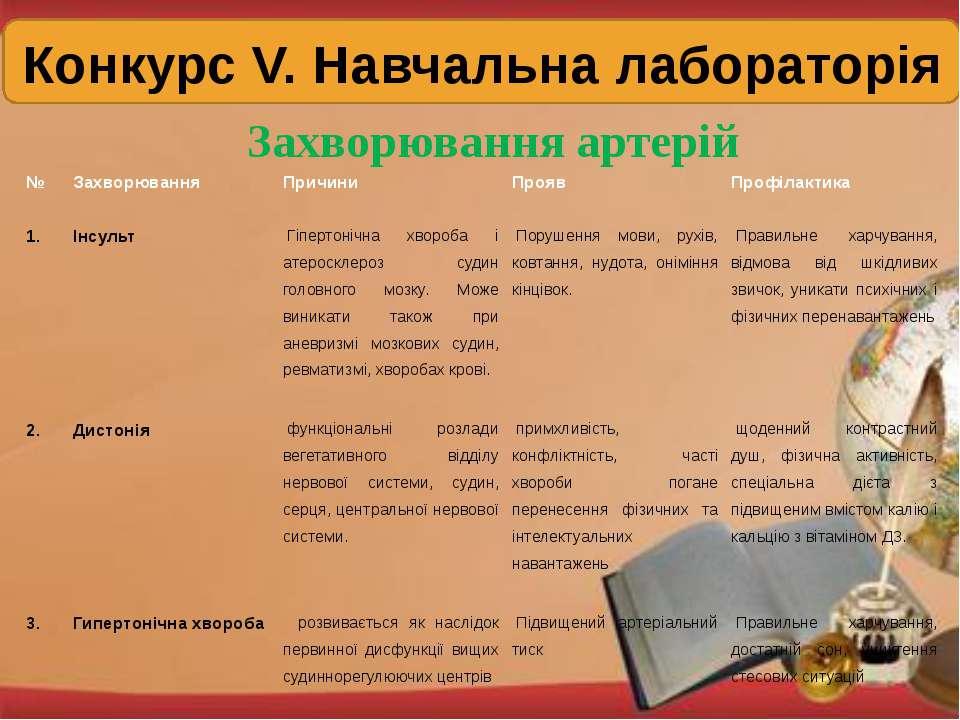 Конкурс V. Навчальна лабораторія Захворювання артерій № Захворювання Причини ...