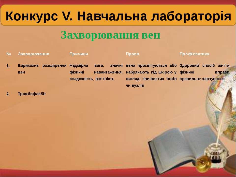Конкурс V. Навчальна лабораторія Захворювання вен № Захворювання Причини Проя...