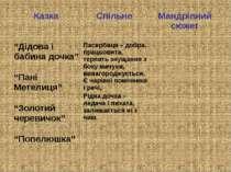 """Казка Спільне Мандрівний сюжет """"Дідова і бабина дочка"""" Пасербиця – добра, пра..."""