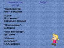"Назва казки, автор Добро ""Фарбований Лис"", І.Франко ""Хуха-Моховинка"", В.Корол..."