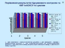 Порівняння результатів підсумкового контролю та ККР ІнАЕКСУ по циклам Цикли 1...