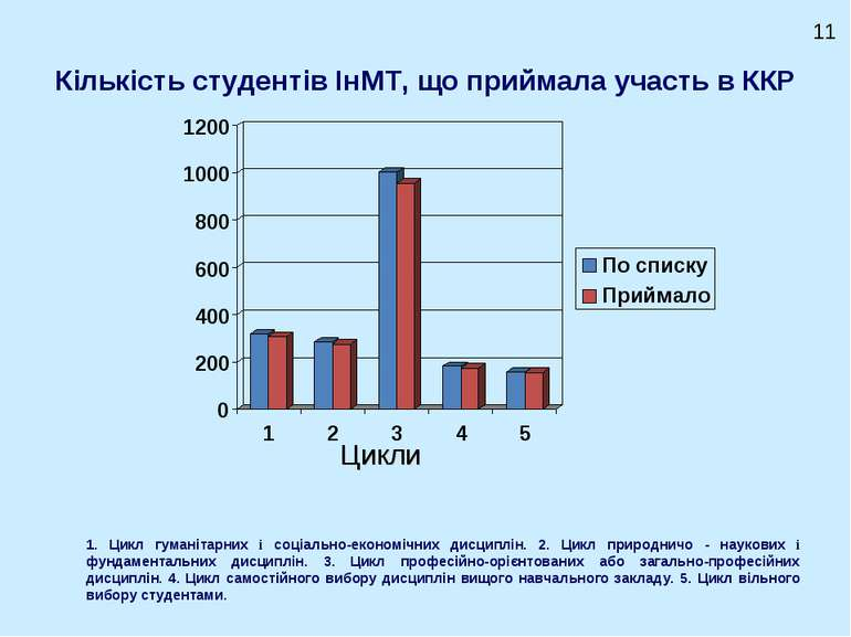 Кількість студентів ІнМТ, що приймала участь в ККР Цикли 11 1. Цикл гуманітар...