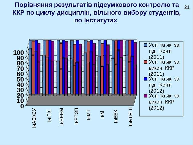 Порівняння результатів підсумкового контролю та ККР по циклу дисциплін, вільн...