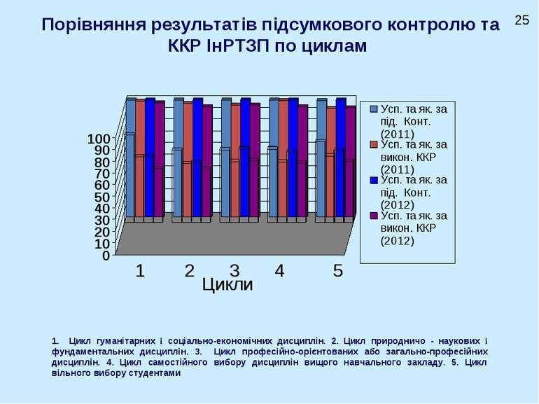 Порівняння результатів підсумкового контролю та ККР ІнРТЗП по циклам Цикли 1 ...
