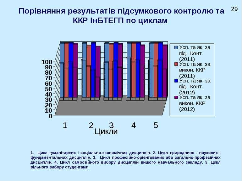 Порівняння результатів підсумкового контролю та ККР ІнБТЕГП по циклам Цикли 1...