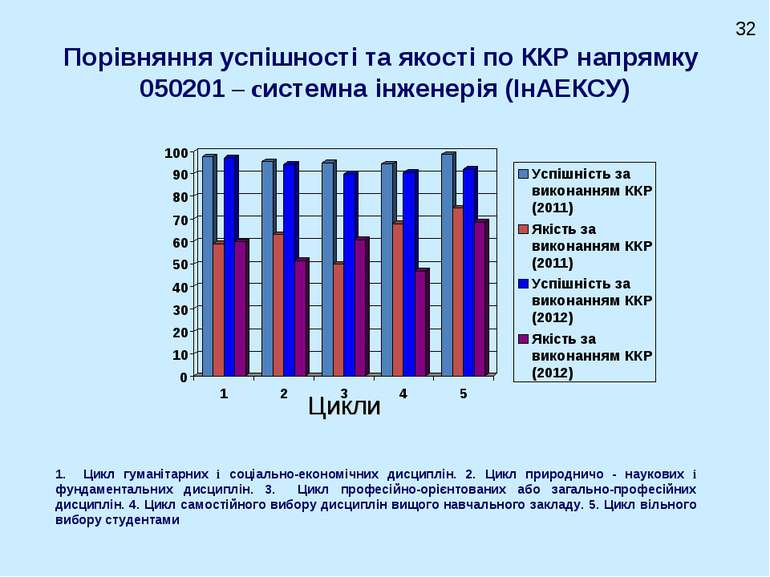 Порівняння успішності та якості по ККР напрямку 050201 – системна інженерія (...