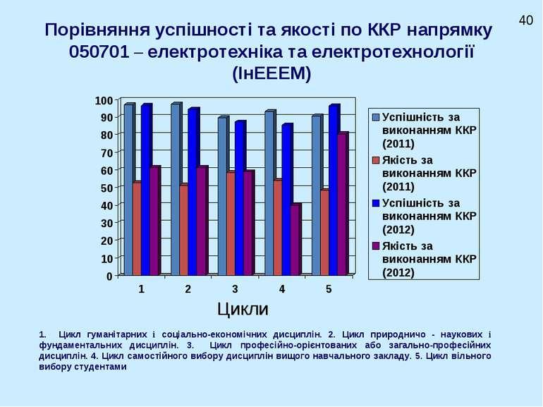 Порівняння успішності та якості по ККР напрямку 050701 – електротехніка та ел...