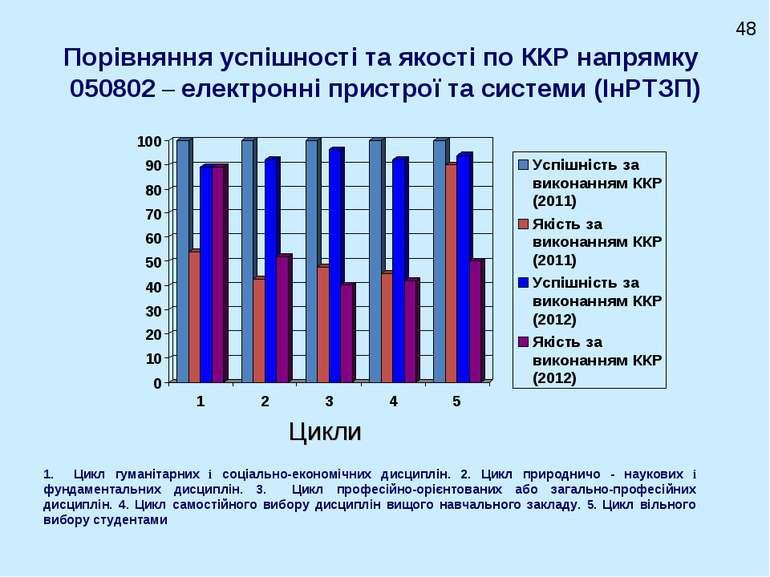 Порівняння успішності та якості по ККР напрямку 050802 – електронні пристрої ...