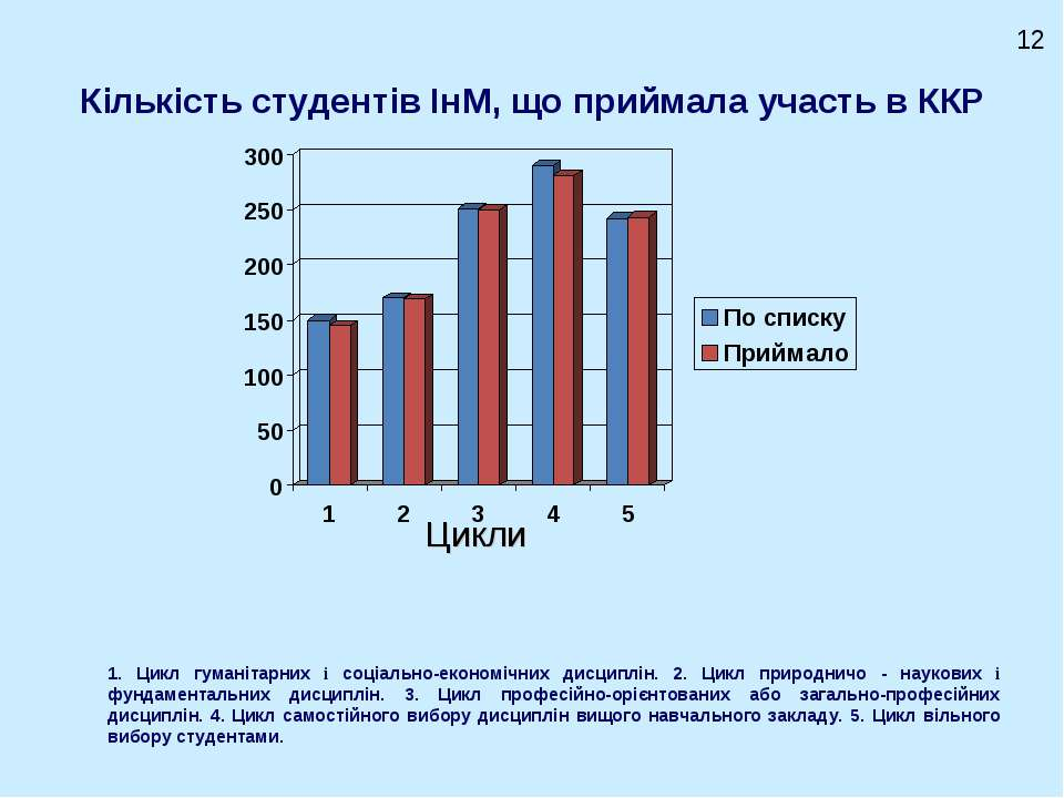 Кількість студентів ІнМ, що приймала участь в ККР Цикли 12 1. Цикл гуманітарн...
