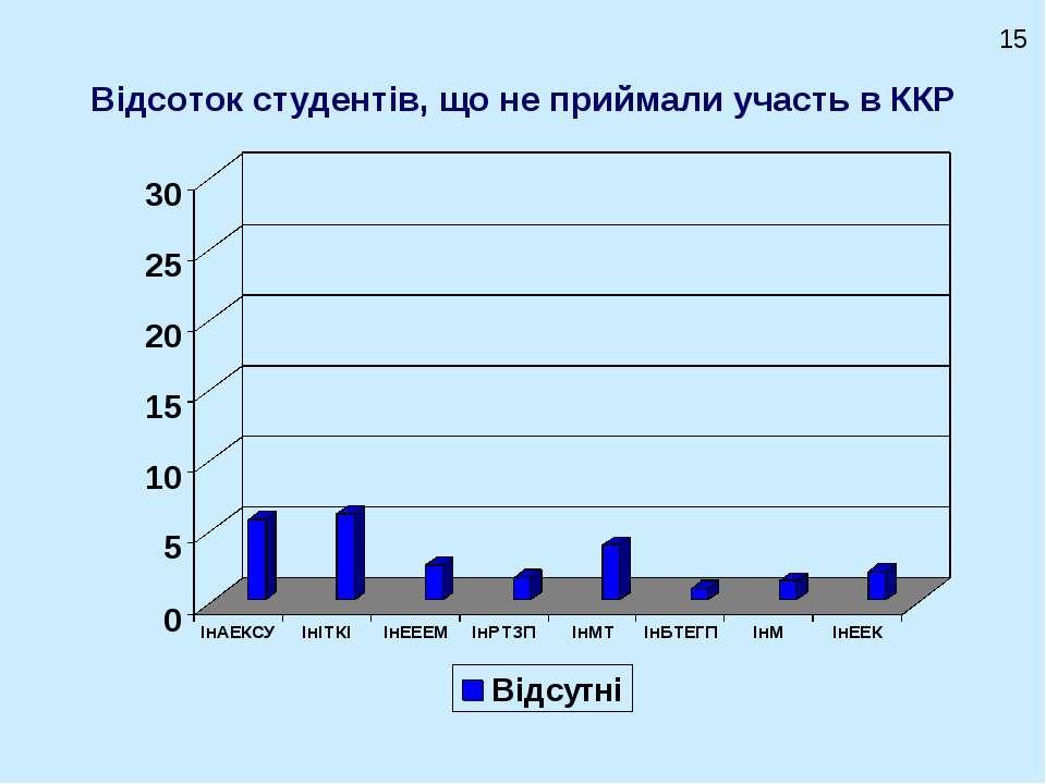 Відсоток студентів, що не приймали участь в ККР 15