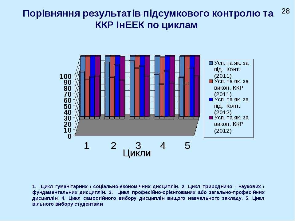 Порівняння результатів підсумкового контролю та ККР ІнЕЕК по циклам Цикли 1 2...