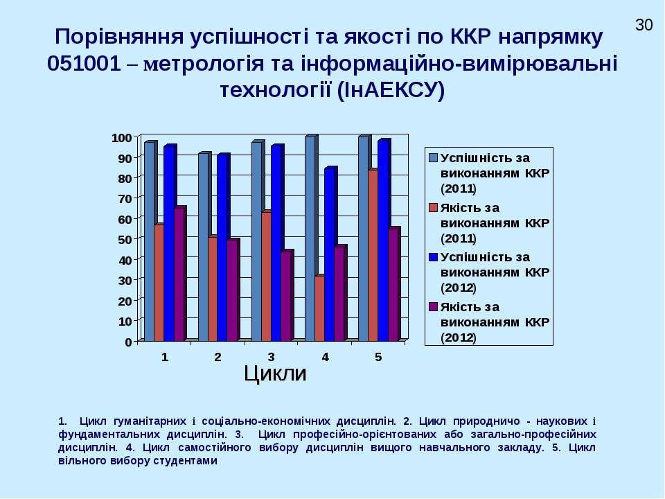Порівняння успішності та якості по ККР напрямку 051001 – метрологія та інформ...