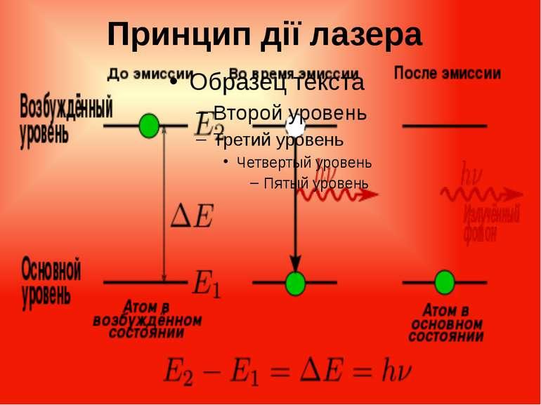 Принцип дії лазера