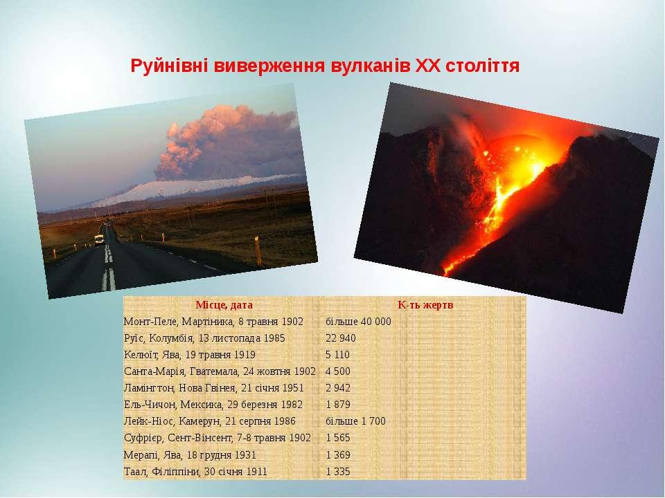Руйнівні виверження вулканів XX століття Місце, дата К-тьжертв Монт-Пеле,Март...