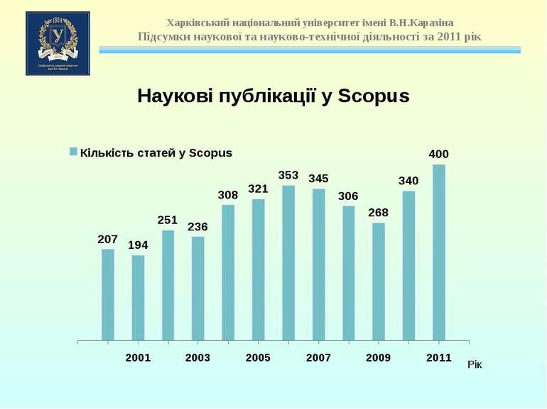 Наукові публікації у Scopus