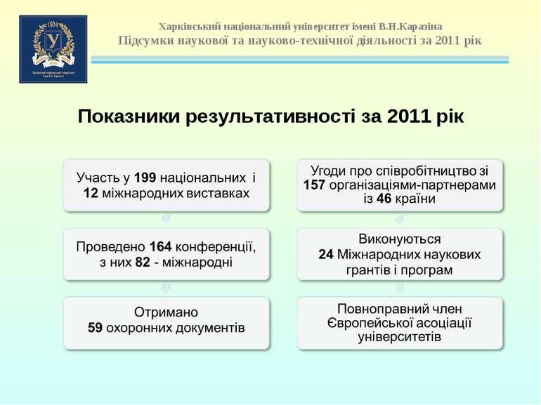 Показники результативності за 2011 рік