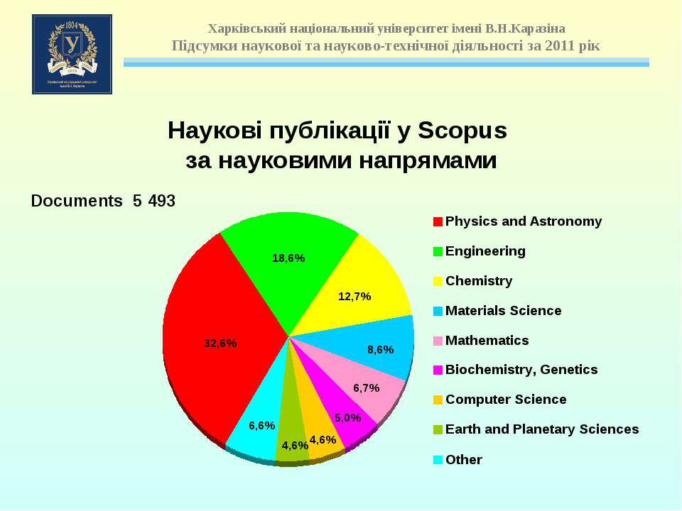 Documents 5 493 Наукові публікації у Scopus за науковими напрямами