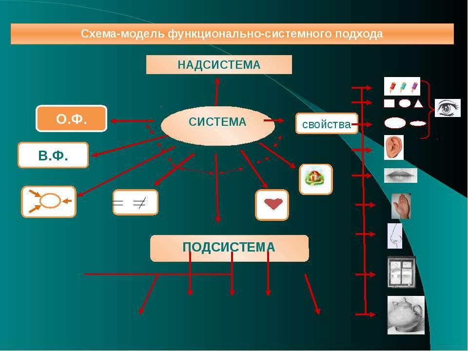 Схема-модель функционально-системного подхода НАДСИСТЕМА СИСТЕМА ПОДСИСТЕМА О...