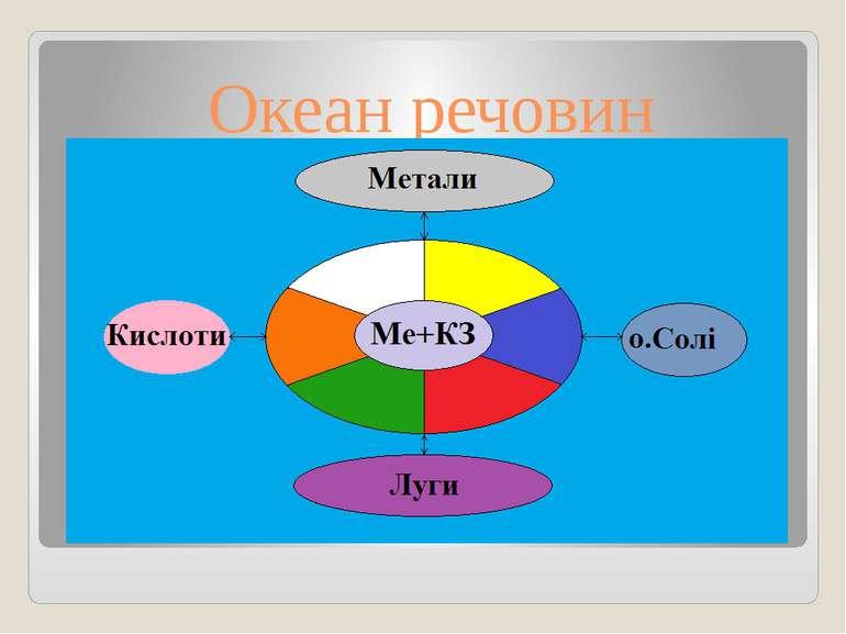 Океан речовин