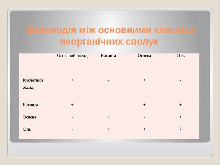 Взаємодія між основними класами неорганічних сполук Основний оксид Кислота Ос...