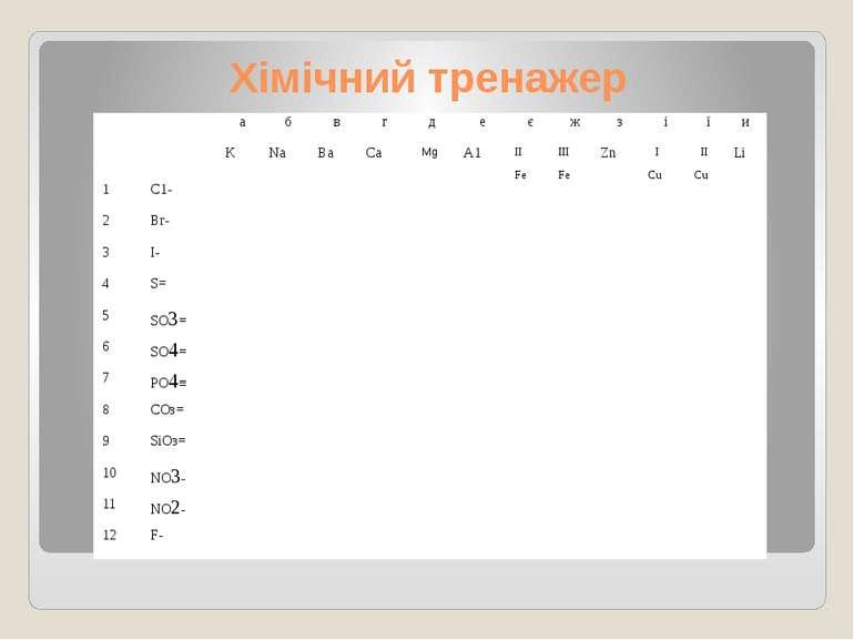 Хімічний тренажер а б в г д е є ж з і ї и К Na Ва Са Mg А1 ІІ Fе IІІ Fе Zn І ...