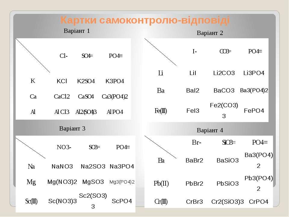 Картки самоконтролю-відповіді Варіант 1 Варіант 2 Варіант 3 Варіант 4 Сl- SO4...