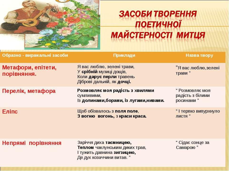 Образно - виражальні засоби Приклади Назва твору Метафори, епітети, порівнянн...