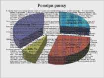 Розміри ринку В Африці багато хто з малих держав у світі, з 7 країн з населен...