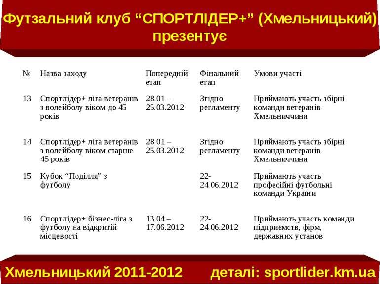 """Футзальний клуб """"СПОРТЛІДЕР+"""" (Хмельницький) презентує Хмельницький 2011-2012..."""