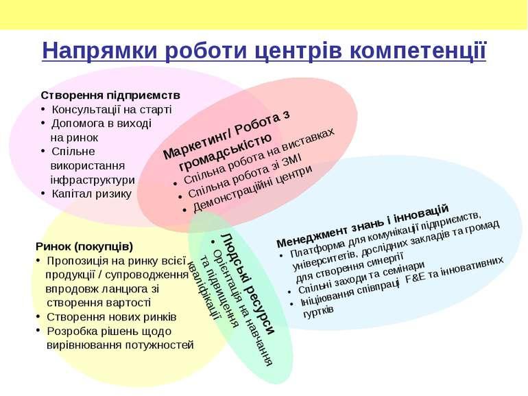Напрямки роботи центрів компетенції Створення підприємств Консультації на ста...