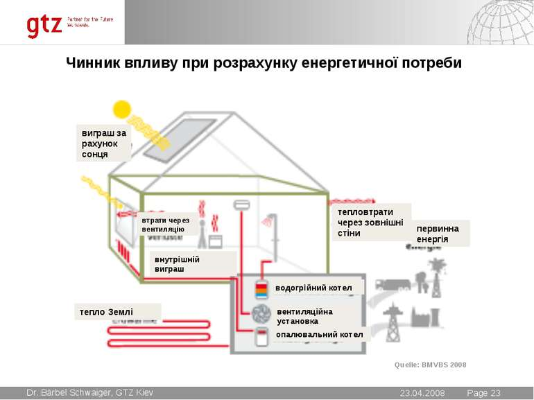 Чинник впливу при розрахунку енергетичної потреби Quelle: BMVBS 2008 опалювал...