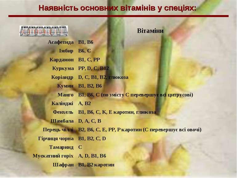 Наявність основних вітамінів у спеціях: Вітаміни Асафетида B1, B6 Імбир B6, C...