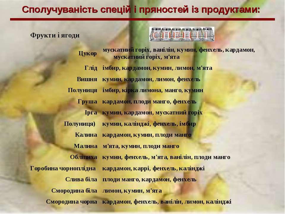 Сполучуваність спецій і пряностей із продуктами: Фрукти і ягоди Цукор мускатн...