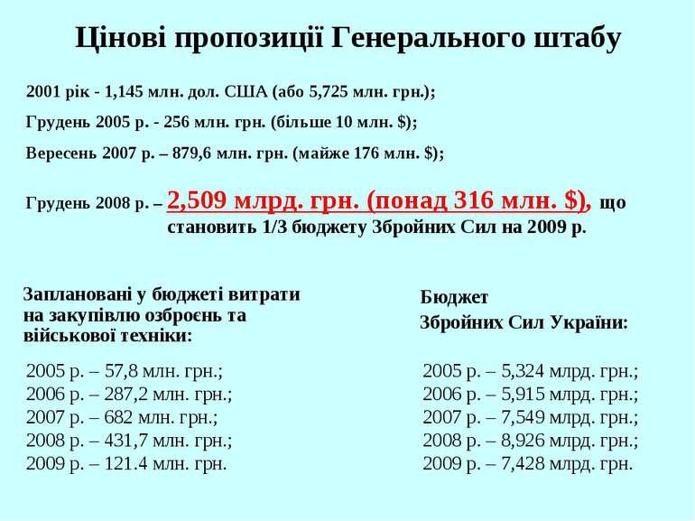 Цінові пропозиції Генерального штабу 2001 рік - 1,145 млн. дол. США (або 5,72...