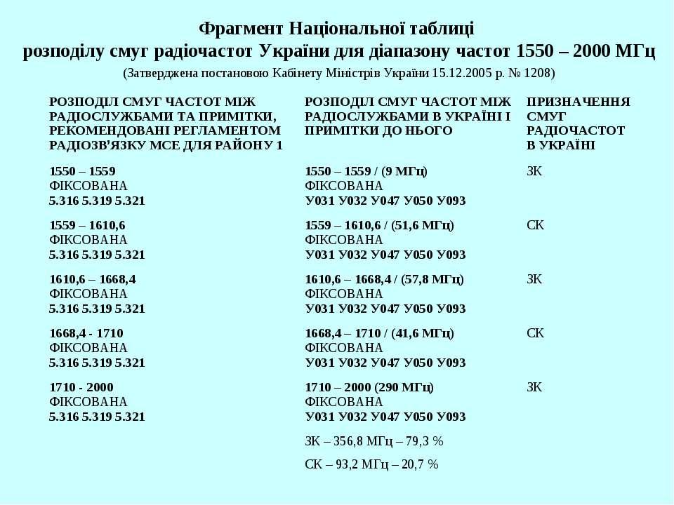 Фрагмент Національної таблиці розподілу смуг радіочастот України для діапазон...
