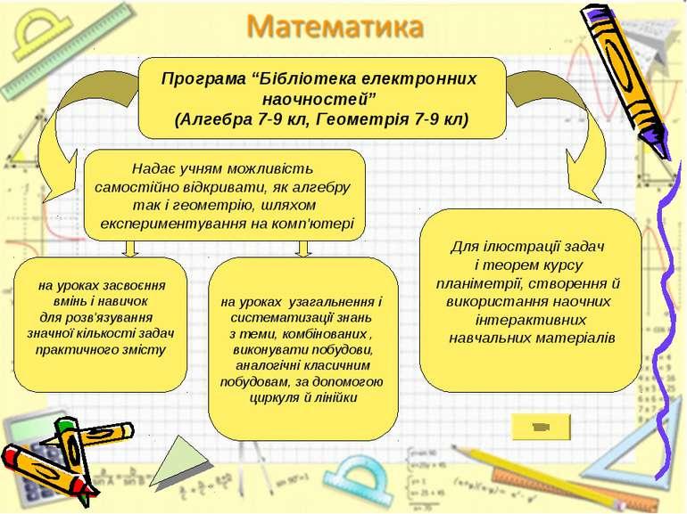 Надає учням можливість самостійно відкривати, як алгебру так і геометрію, шля...