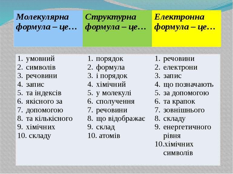 умовний символів речовини запис та індексів якісного за допомогою та кількісн...