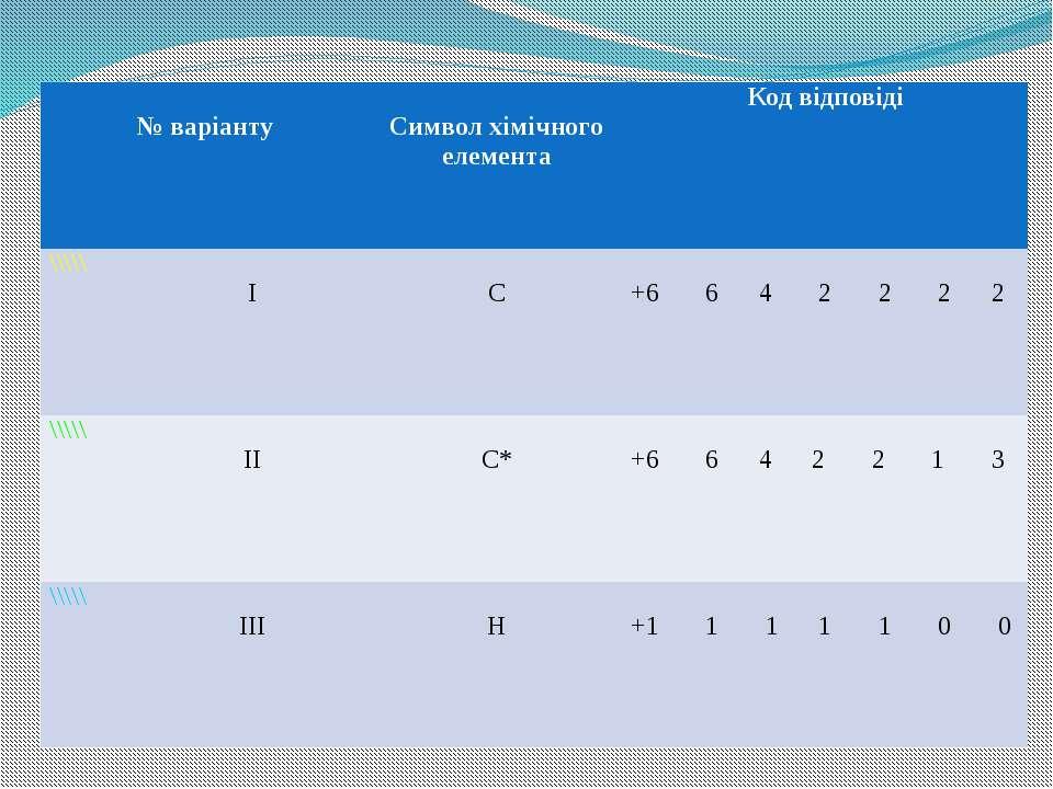 №варіанту Символхімічного елемента Кодвідповіді \\\\\ І С +664 2 222 \\\\\ ІІ...