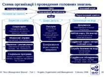 Схема організації і проведення головних змагань ПНО Базовий клуб Повноважний ...