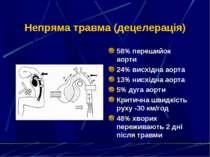 Непряма травма (децелерація) 58% перешийок аорти 24% висхідна аорта 13% нисхі...